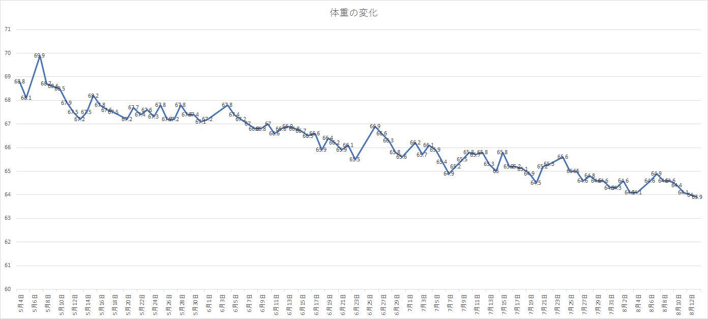 減量グラフ1.1.jpg