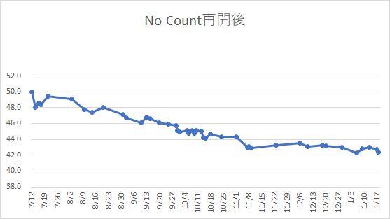 No-COUNT グラフ復活後.jpg